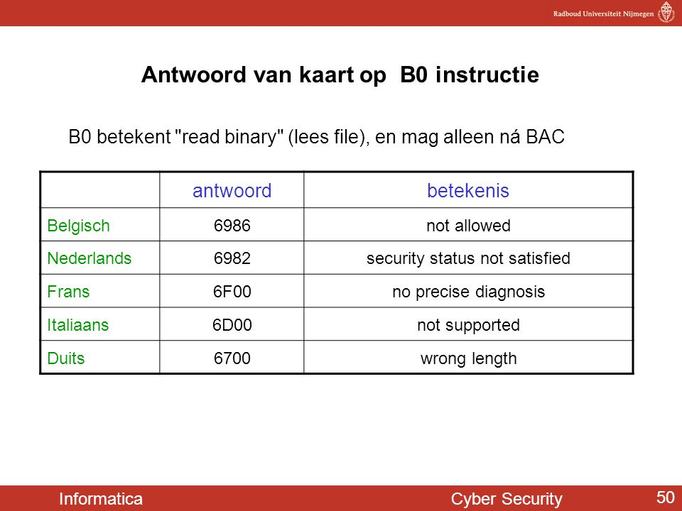 Informatica Cyber Security 50 Antwoord van kaart op B0 instructie antwoordbetekenis Belgisch6986not allowed Nederlands6982security status not satisfied Frans6F00no precise diagnosis Italiaans6D00not supported Duits6700wrong length B0 betekent read binary (lees file), en mag alleen ná BAC