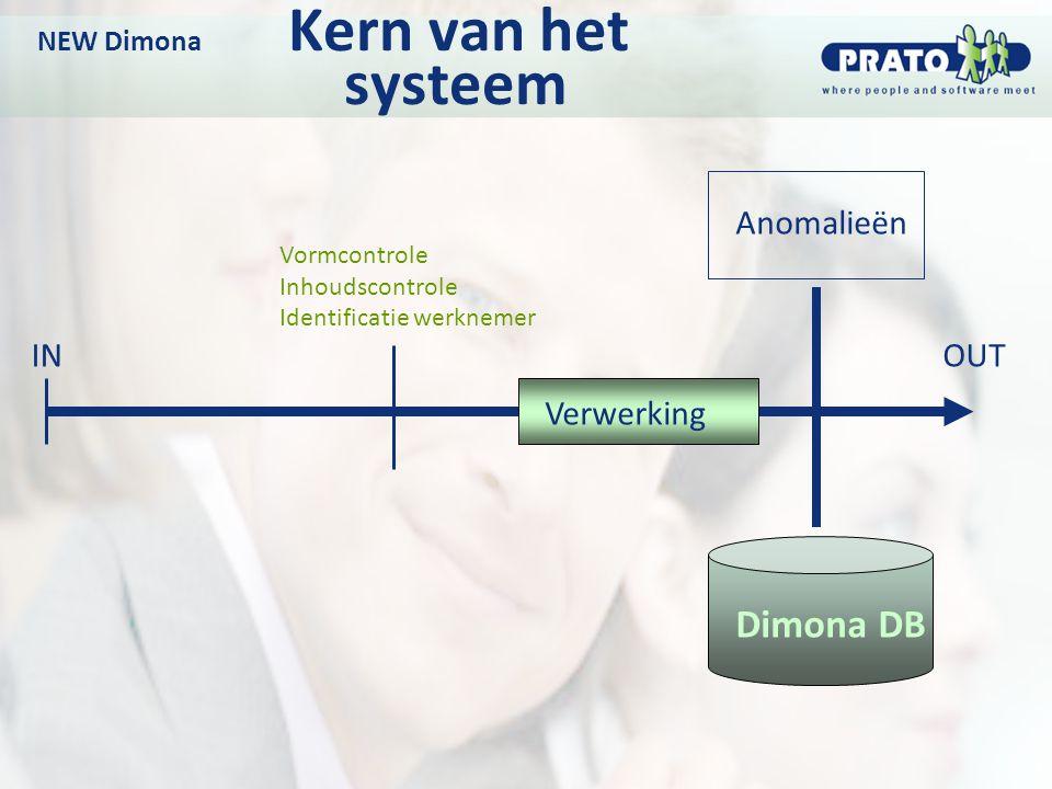 NEW Dimona Kern van het systeem OUTIN Dimona DB Anomalieën Vormcontrole Inhoudscontrole Identificatie werknemer Verwerking