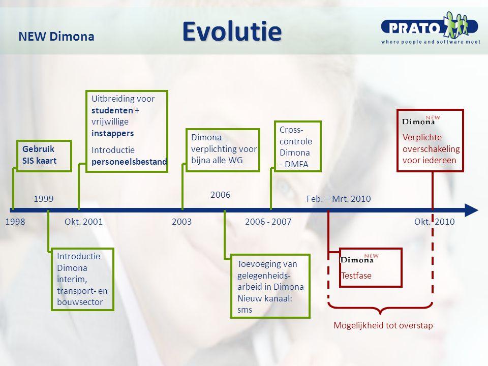 Evolutie NEW Dimona Evolutie Gebruik SIS kaart Uitbreiding voor studenten + vrijwillige instappers Introductie personeelsbestand Introductie Dimona in