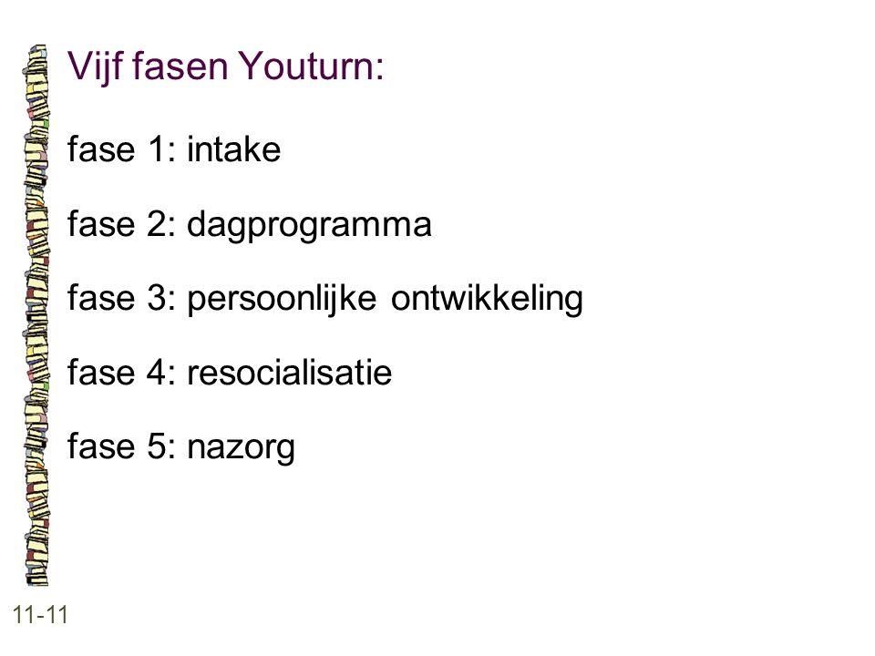Vijf fasen Youturn: 11-11 fase 1: intake fase 2: dagprogramma fase 3: persoonlijke ontwikkeling fase 4: resocialisatie fase 5: nazorg