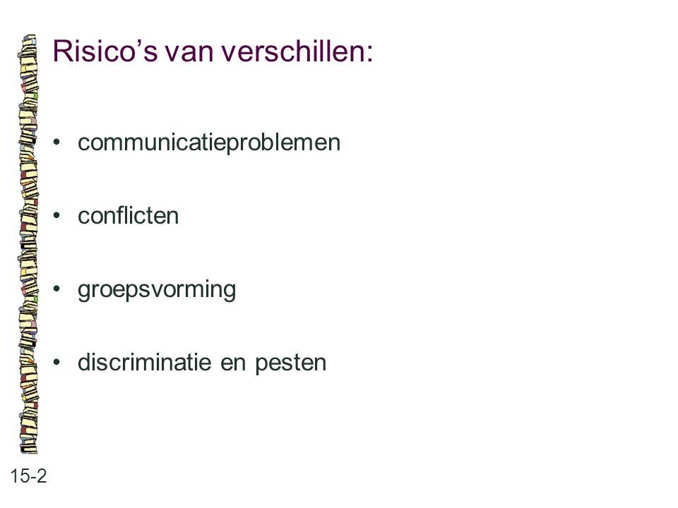 Risico's van verschillen: 15-2 communicatieproblemen conflicten groepsvorming discriminatie en pesten