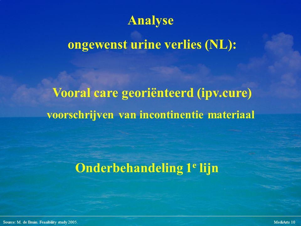 Source: M. de Bruin. Feasibility study 2005.MediArts 10 Analyse ongewenst urine verlies (NL): Vooral care georiënteerd (ipv.cure) voorschrijven van in