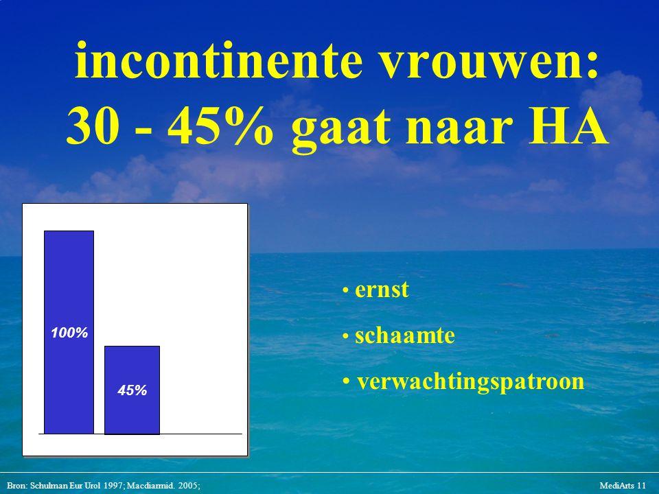 Bron: Schulman Eur Urol 1997; Macdiarmid. 2005;MediArts 11 incontinente vrouwen: 30 - 45% gaat naar HA 45% 100% ernst schaamte verwachtingspatroon