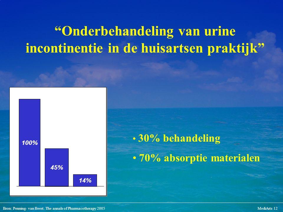 """Bron: Penning- van Beest. The annals of Pharmacotherapy 2005MediArts 12 """"Onderbehandeling van urine incontinentie in de huisartsen praktijk"""" 45% 100%"""