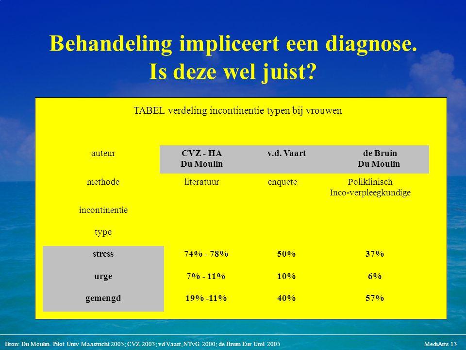 Bron: Du Moulin. Pilot Univ Maastricht 2005; CVZ 2003; vd Vaart, NTvG 2000; de Bruin Eur Urol 2005MediArts 13 Behandeling impliceert een diagnose. Is