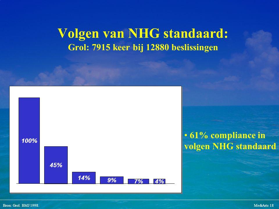 Bron: Grol. BMJ 1998.MediArts 18 Volgen van NHG standaard: Grol: 7915 keer bij 12880 beslissingen 45% 100% 61% compliance in volgen NHG standaard 14%