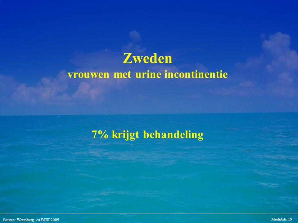 Source: Wennberg ea BJUI 2009 MediArts 19 Zweden vrouwen met urine incontinentie 7% krijgt behandeling