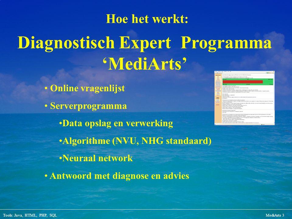Tools: Java, HTML, PHP, SQLMediArts 3 Hoe het werkt: Online vragenlijst Serverprogramma Data opslag en verwerking Algorithme (NVU, NHG standaard) Neur