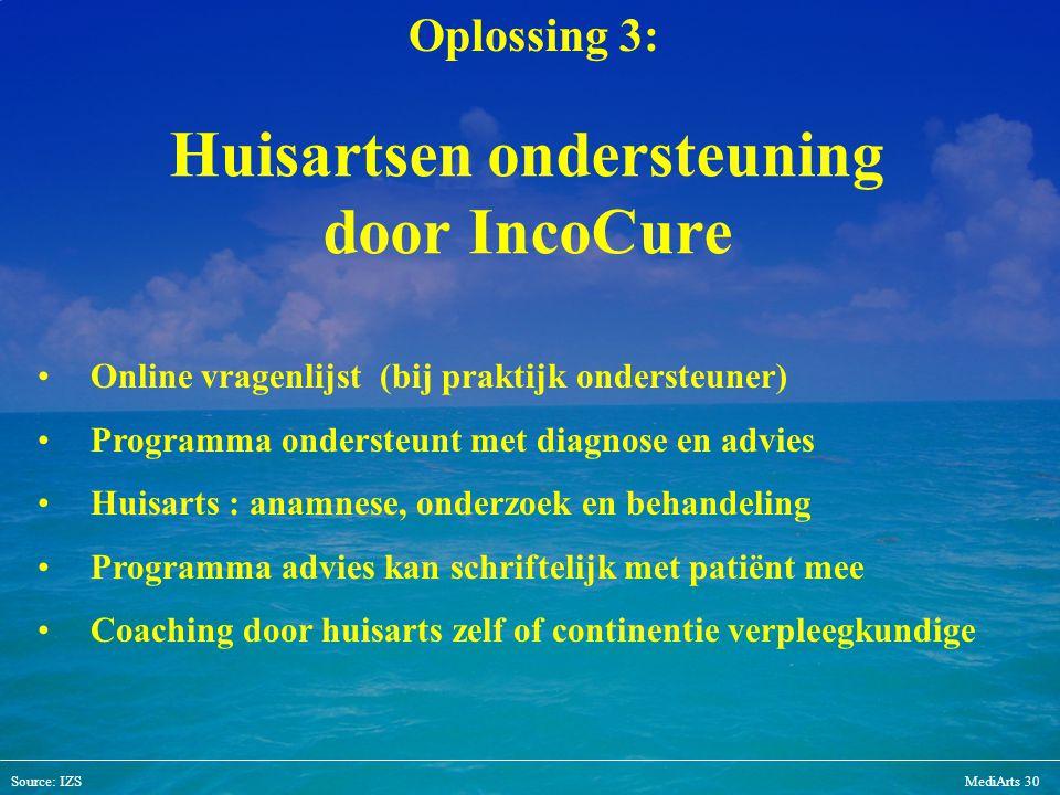 Source: IZSMediArts 30 Huisartsen ondersteuning door IncoCure Online vragenlijst (bij praktijk ondersteuner) Programma ondersteunt met diagnose en adv