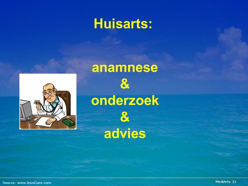 MediArts 33 anamnese & onderzoek & advies Source: www.IncoCure.com Huisarts: