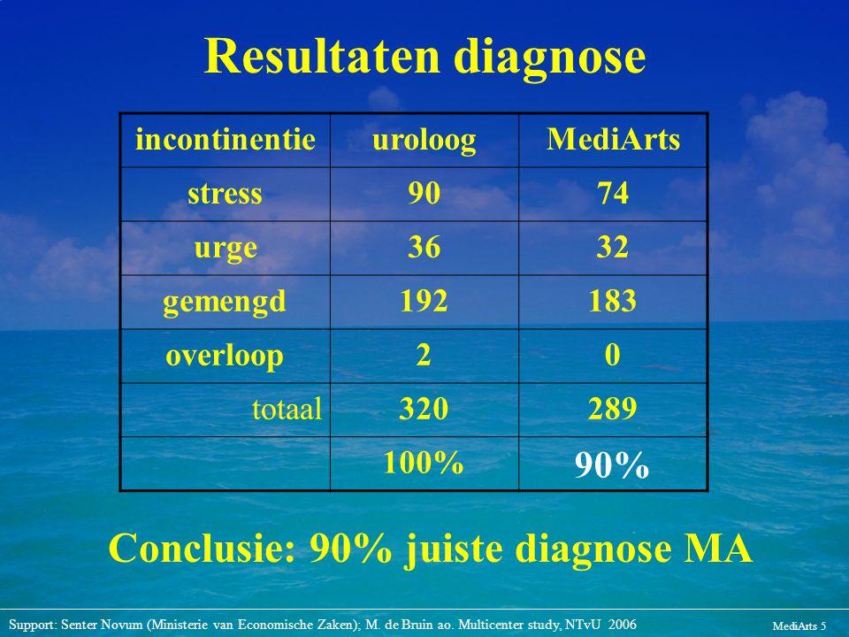 MediArts 5 Resultaten diagnose incontinentieuroloogMediArts stress9074 urge3632 gemengd192183 overloop20 totaal320289 100% 90% Conclusie: 90% juiste d