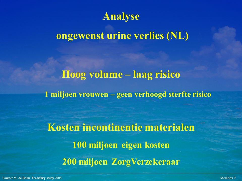 Source: M. de Bruin. Feasibility study 2005.MediArts 9 Analyse ongewenst urine verlies (NL) Hoog volume – laag risico 1 miljoen vrouwen – geen verhoog