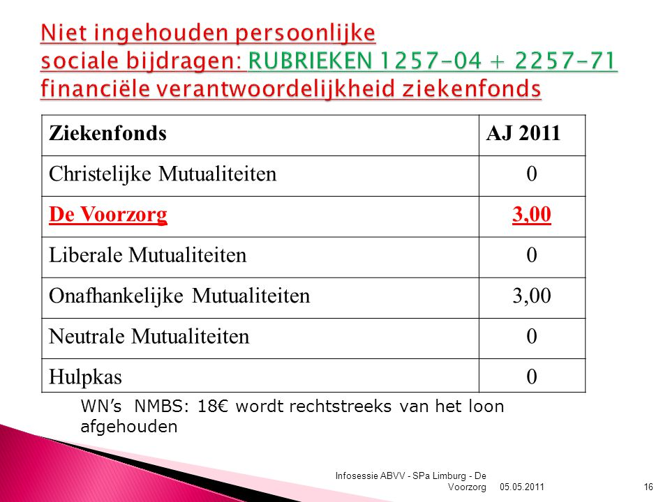05.05.2011 Infosessie ABVV - SPa Limburg - De Voorzorg16 ZiekenfondsAJ 2011 Christelijke Mutualiteiten0 De Voorzorg3,00 Liberale Mutualiteiten0 Onafhankelijke Mutualiteiten3,00 Neutrale Mutualiteiten0 Hulpkas0 WN's NMBS: 18€ wordt rechtstreeks van het loon afgehouden
