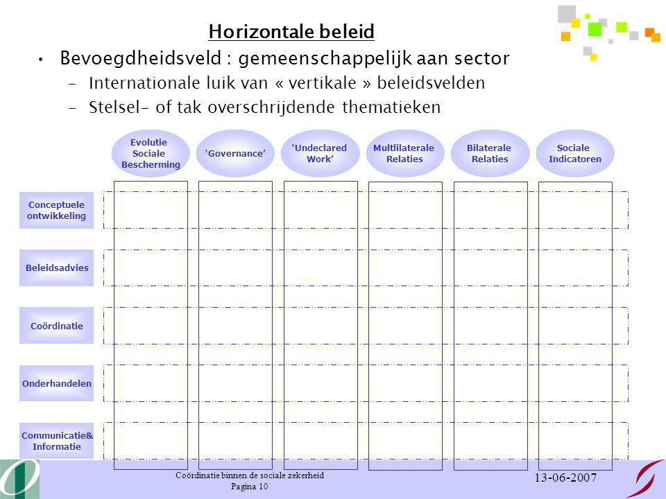 Coördinatie binnen de sociale zekerheid Pagina 10 13-06-2007 Horizontale beleid Bevoegdheidsveld : gemeenschappelijk aan sector –Internationale luik van « vertikale » beleidsvelden –Stelsel- of tak overschrijdende thematieken Conceptuele ontwikkeling Beleidsadvies Coördinatie Onderhandelen Communicatie& Informatie Evolutie Sociale Bescherming 'Governance' 'Undeclared Work' Multlilaterale Relaties Bilaterale Relaties Sociale Indicatoren