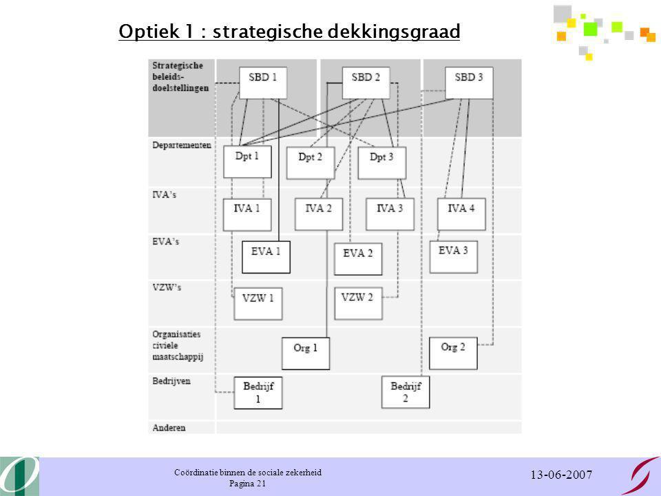 Coördinatie binnen de sociale zekerheid Pagina 21 13-06-2007 Optiek 1 : strategische dekkingsgraad