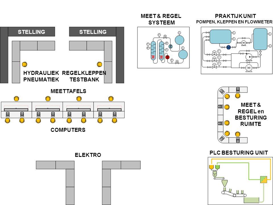 MEETTAFELS COMPUTERS HYDRAULIEK PNEUMATIEK REGELKLEPPEN TESTBANK ELEKTRO MEET & REGEL SYSTEEM PLC BESTURING UNIT PRAKTIJK UNIT POMPEN, KLEPPEN EN FLOWMETERS MEET & REGEL en BESTURING RUIMTE STELLING