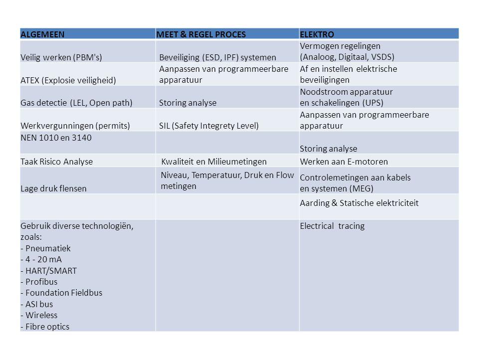 ALGEMEENMEET & REGEL PROCESELEKTRO Veilig werken (PBM s)Beveiliging (ESD, IPF) systemen Vermogen regelingen (Analoog, Digitaal, VSDS) ATEX (Explosie veiligheid) Aanpassen van programmeerbare apparatuur Af en instellen elektrische beveiligingen Gas detectie (LEL, Open path)Storing analyse Noodstroom apparatuur en schakelingen (UPS) Werkvergunningen (permits)SIL (Safety Integrety Level) Aanpassen van programmeerbare apparatuur NEN 1010 en 3140 Storing analyse Taak Risico Analyse Kwaliteit en MilieumetingenWerken aan E-motoren Lage druk flensen Niveau, Temperatuur, Druk en Flow metingen Controlemetingen aan kabels en systemen (MEG) Aarding & Statische elektriciteit Gebruik diverse technologiën, zoals: - Pneumatiek - 4 - 20 mA - HART/SMART - Profibus - Foundation Fieldbus - ASI bus - Wireless - Fibre optics Electrical tracing