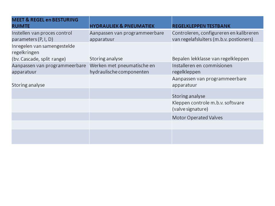 MEET & REGEL en BESTURING RUIMTEHYDRAULIEK & PNEUMATIEKREGELKLEPPEN TESTBANK Instellen van proces control parameters (P, I, D) Aanpassen van programmeerbare apparatuur Controleren, configureren en kalibreren van regelafsluiters (m.b.v.