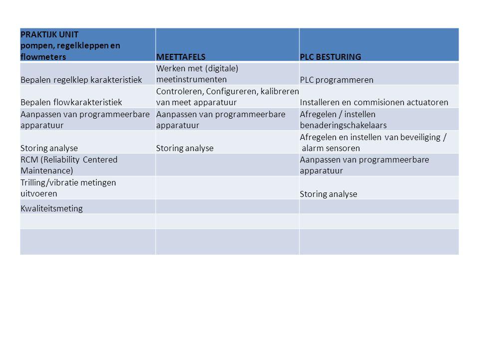 PRAKTIJK UNIT pompen, regelkleppen en flowmetersMEETTAFELSPLC BESTURING Bepalen regelklep karakteristiek Werken met (digitale) meetinstrumentenPLC programmeren Bepalen flowkarakteristiek Controleren, Configureren, kalibreren van meet apparatuurInstalleren en commisionen actuatoren Aanpassen van programmeerbare apparatuur Afregelen / instellen benaderingschakelaars Storing analyse Afregelen en instellen van beveiliging / alarm sensoren RCM (Reliability Centered Maintenance) Aanpassen van programmeerbare apparatuur Trilling/vibratie metingen uitvoerenStoring analyse Kwaliteitsmeting