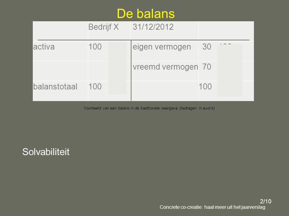 De balans Bedrijf X 31/12/2012 activa 100 1000 eigen vermogen 30 100 vreemd vermogen 70 900 balanstotaal 100 1000 100 1000 Voorbeeld van een balans in de traditionele weergave (bedragen in euro's) 2/10 Concrete co-creatie: haal meer uit het jaarverslag Solvabiliteit
