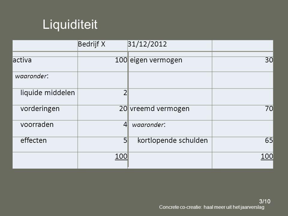 Bedrijf X 31/12/2012 activa 100 eigen vermogen 30 waaronder : liquide middelen 2 vorderingen 20 vreemd vermogen 70 voorraden 4 waaronder : effecten 5 kortlopende schulden 65 100 100 Liquiditeit 3/10 Concrete co-creatie: haal meer uit het jaarverslag