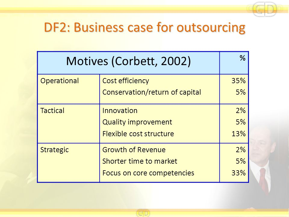 Motives (Corbett, 2002) % OperationalCost efficiency Conservation/return of capital 35% 5% TacticalInnovation Quality improvement Flexible cost structure 2% 5% 13% StrategicGrowth of Revenue Shorter time to market Focus on core competencies 2% 5% 33% DF2: Business case for outsourcing