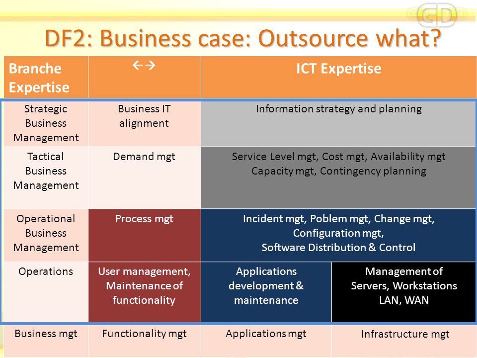 DF2: Business case: Outsource what? Branche Expertise  ICT Expertise Strategic Business Management Business IT alignment Information strategy and pl