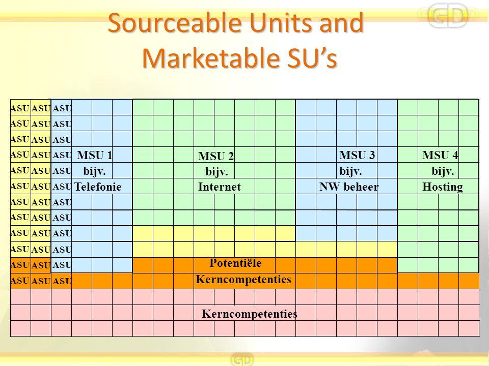 ASU MSU 1 MSU 2 MSU 3MSU 4 ASU bijv. ASU TelefonieInternetHosting ASU Kerncompetenties bijv. Potentiële NW beheer bijv. Sourceable Units and Marketabl
