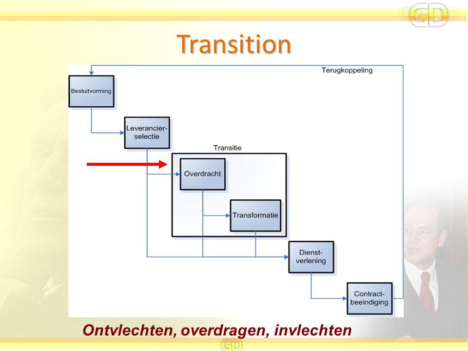 Transition Ontvlechten, overdragen, invlechten