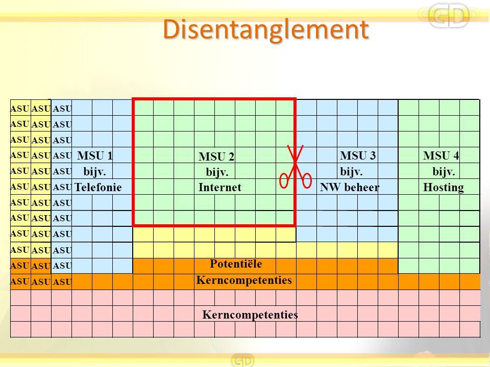 ASU MSU 1 MSU 2 MSU 3MSU 4 ASU bijv. ASU TelefonieInternetHosting ASU Kerncompetenties bijv. Potentiële NW beheer bijv. Disentanglement