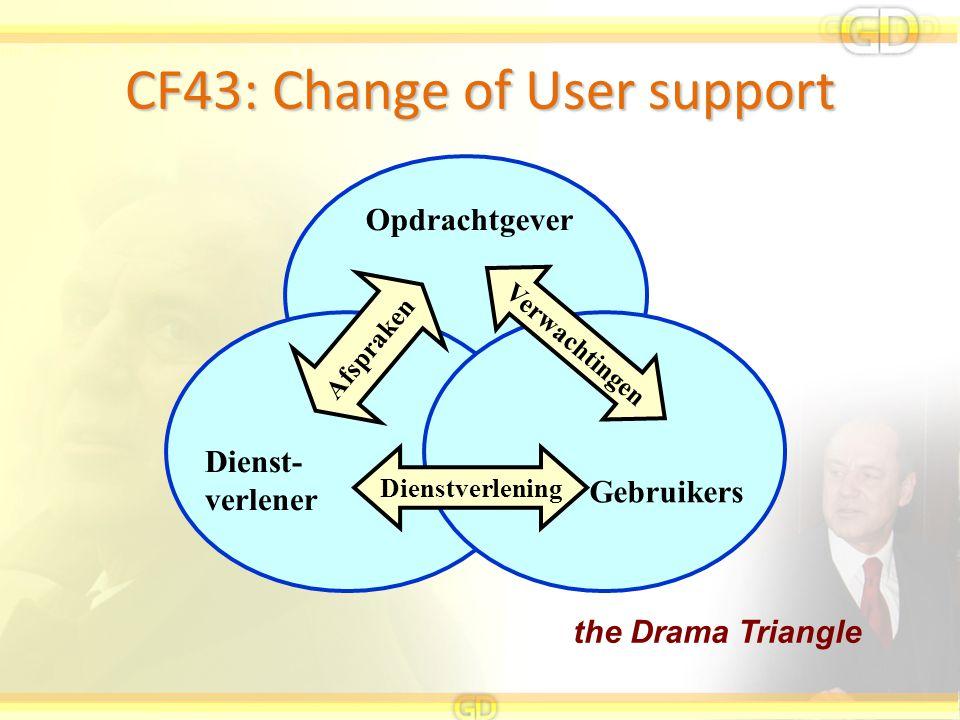 CF43: Change of User support Opdrachtgever Gebruikers Dienst- verlener Dienstverlening Verwachtingen Afspraken the Drama Triangle