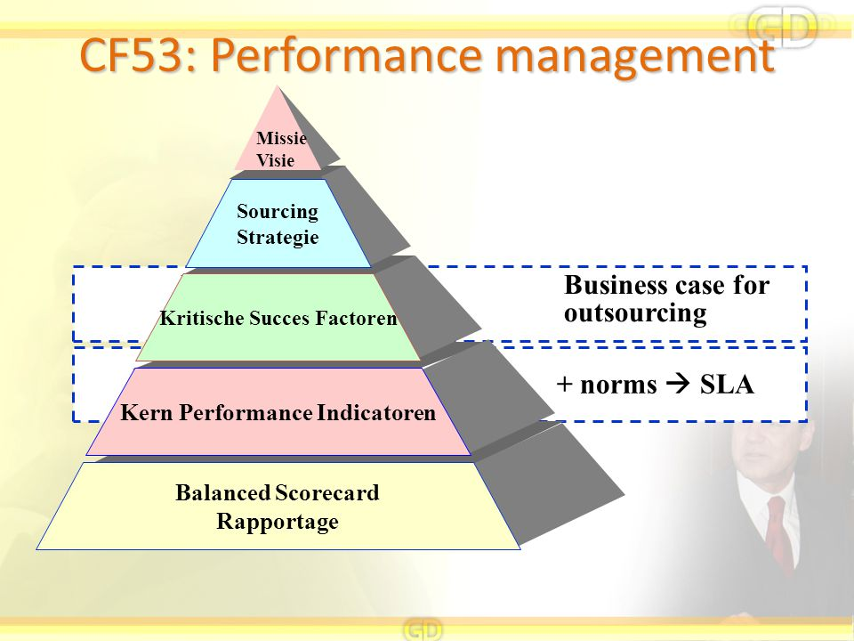 Business case for outsourcing + norms  SLA CF53: Performance management Missie Visie Sourcing Strategie Kritische Succes Factoren Kern Performance In