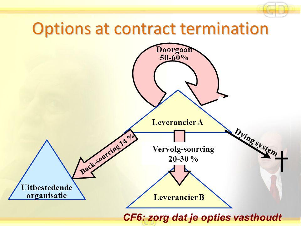 CF6: zorg dat je opties vasthoudt Options at contract termination Uitbestedende organisatie Leverancier B Leverancier A Back-sourcing 14 % Vervolg-sou
