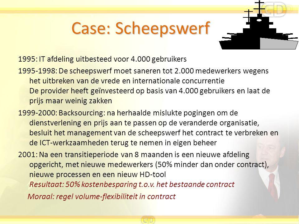 1995: IT afdeling uitbesteed voor 4.000 gebruikers 1995-1998: De scheepswerf moet saneren tot 2.000 medewerkers wegens het uitbreken van de vrede en i