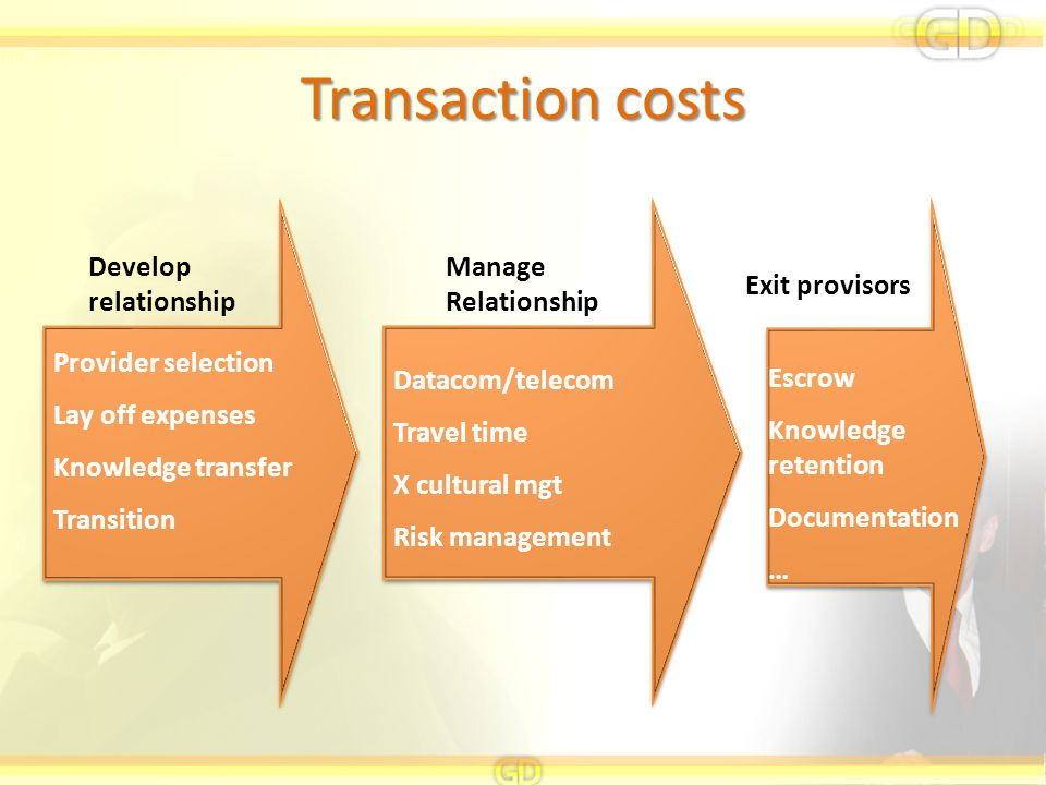 Transaction costs Develop relationship Manage Relationship Exit provisors Provider selection Lay off expenses Knowledge transfer Transition Escrow Knowledge retention Documentation … Datacom/telecom Travel time X cultural mgt Risk management