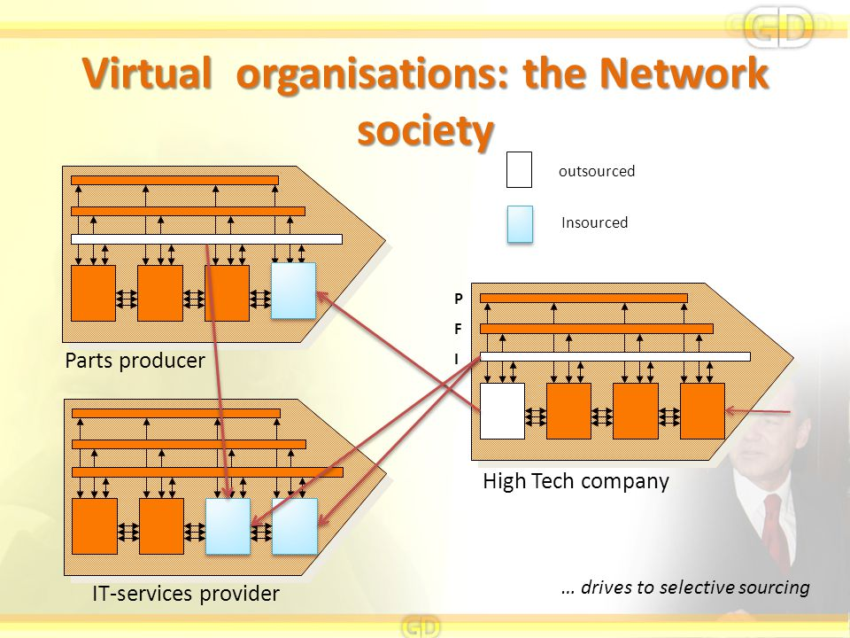 Virtual organisations: the Network society outsourced Insourced IT-services provider High Tech company Parts producer PFIPFI … drives to selective sou