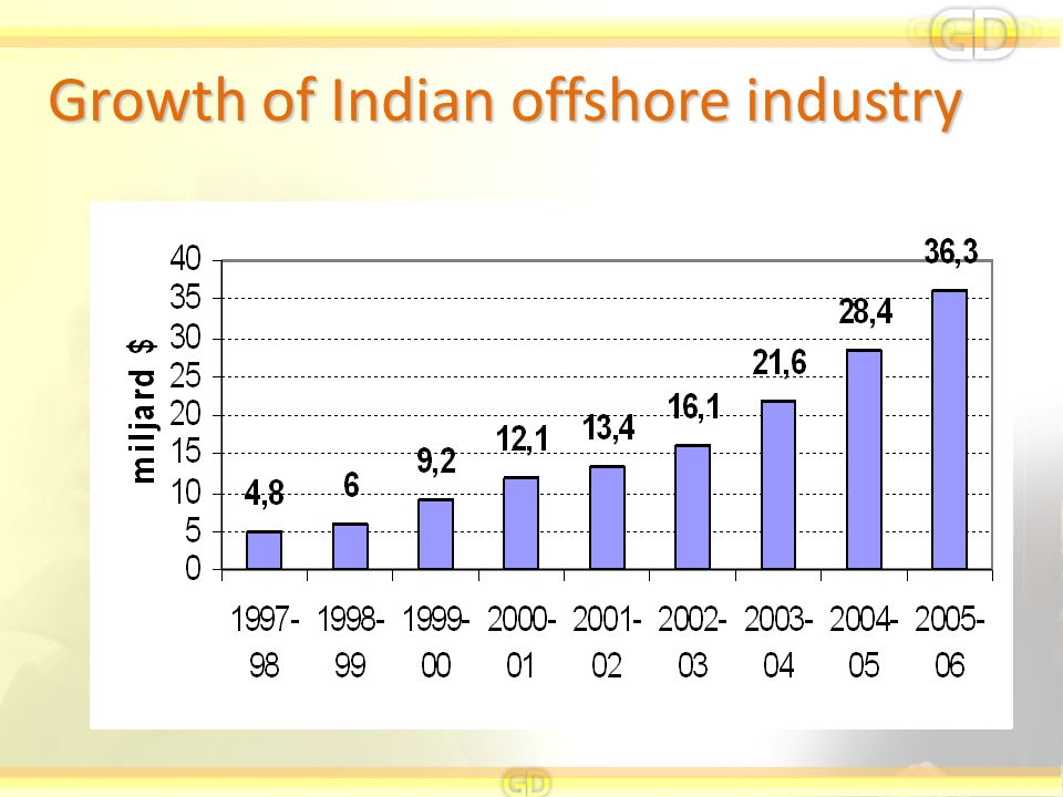 Growth of Indian offshore industry