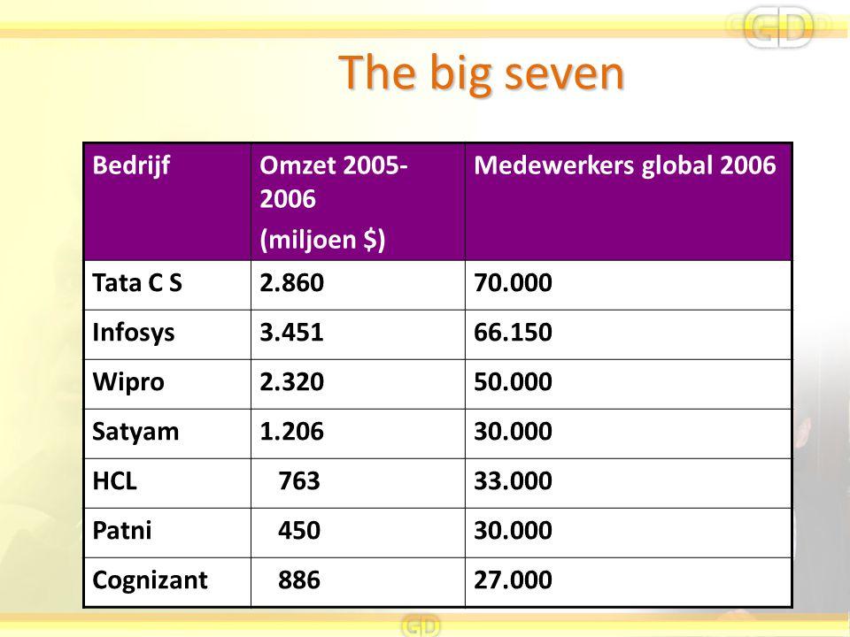 The big seven BedrijfOmzet 2005- 2006 (miljoen $) Medewerkers global 2006 Tata C S2.86070.000 Infosys3.45166.150 Wipro2.32050.000 Satyam1.20630.000 HC