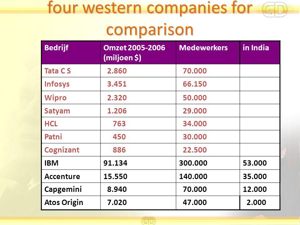 four western companies for comparison BedrijfOmzet 2005-2006 (miljoen $) Medewerkersin India Tata C S 2.860 70.000 Infosys 3.451 66.150 Wipro 2.320 50