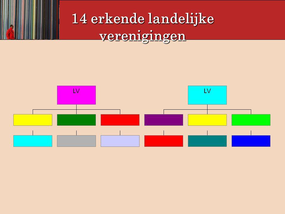 De 'Federaties' 1.ACLI – Vlaanderen 2.AIF 3.CDF 4.FAAB 5.FMDO 6.FMV 7.Federatie Wereldvrouwen