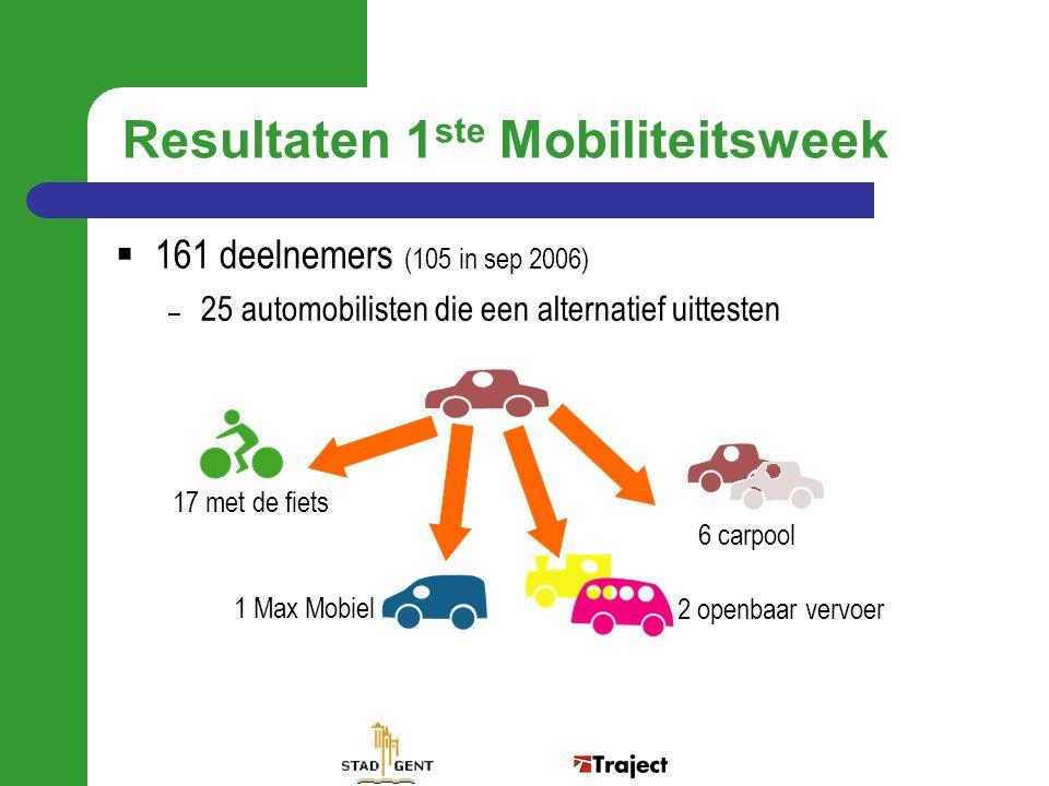  161 deelnemers (105 in sep 2006) – 25 automobilisten die een alternatief uittesten 17 met de fiets 1 Max Mobiel 2 openbaar vervoer 6 carpool Resulta