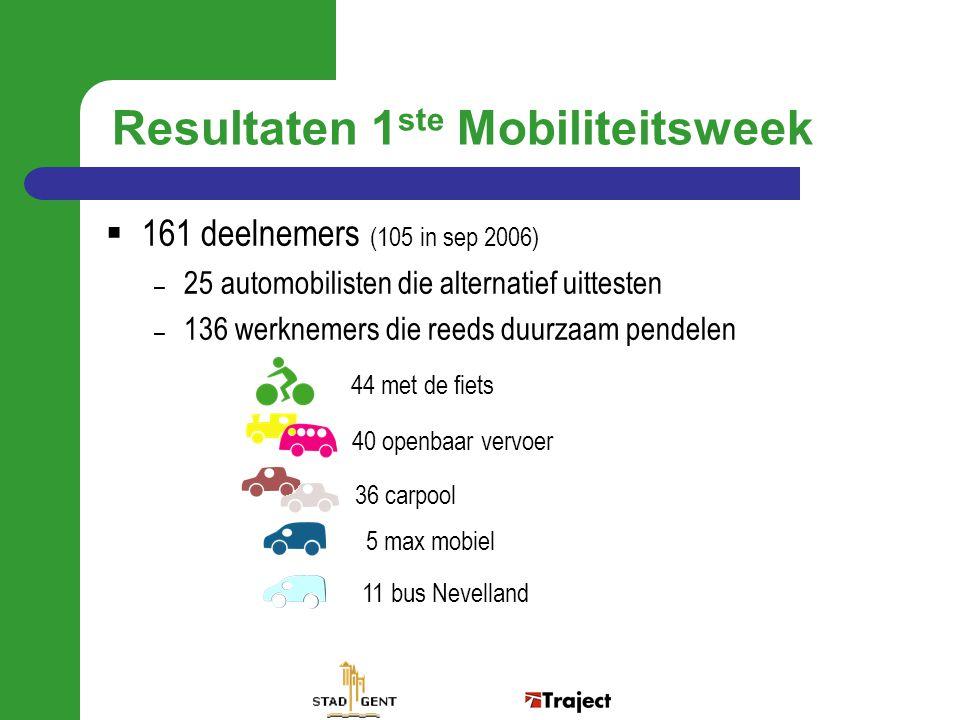  161 deelnemers (105 in sep 2006) – 25 automobilisten die alternatief uittesten – 136 werknemers die reeds duurzaam pendelen 44 met de fiets 36 carpo
