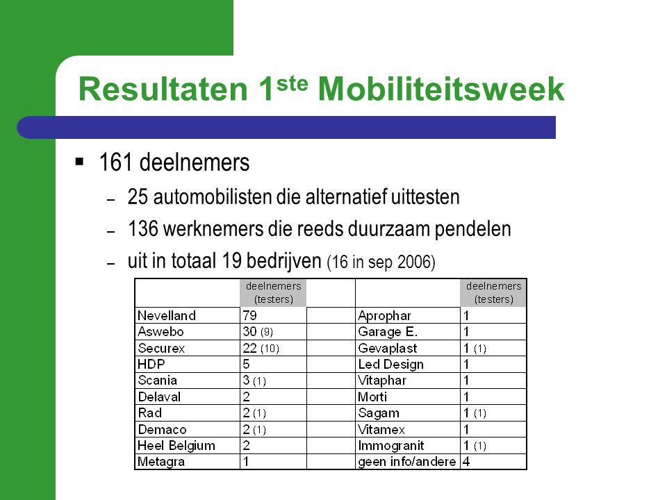Resultaten 1 ste Mobiliteitsweek  161 deelnemers – 25 automobilisten die alternatief uittesten – 136 werknemers die reeds duurzaam pendelen – uit in