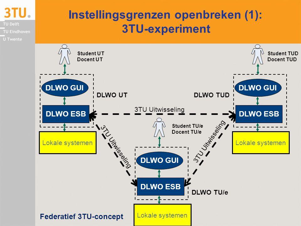 Instellingsgrenzen openbreken (1): 3TU-experiment Student UT Docent UT DLWO GUI DLWO ESB Lokale systemen Student TU/e Docent TU/e DLWO GUI DLWO ESB Lo