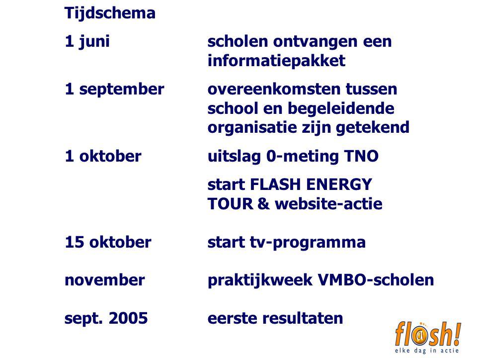 Meer beweging voor leerlingen VMBO Maastricht______________________ van onze verslaggever Het Trajectum college in Maastricht bijt de spits af in een campagne die leerlingen wil aanzetten tot meer be- weging, de zogeheten FLASH cam- pagne.