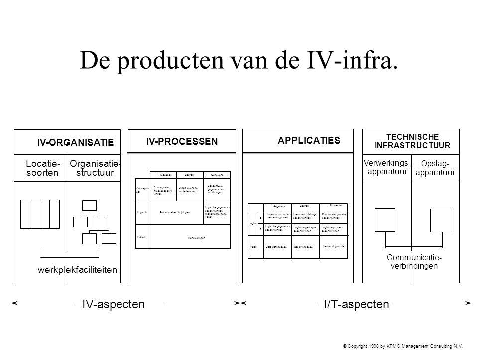 © Copyright 1998 by KPMG Management Consulting N.V. De producten van de IV-infra. IV-aspectenI/T-aspecten TECHNISCHE INFRASTRUCTUUR Verwerkings- appar
