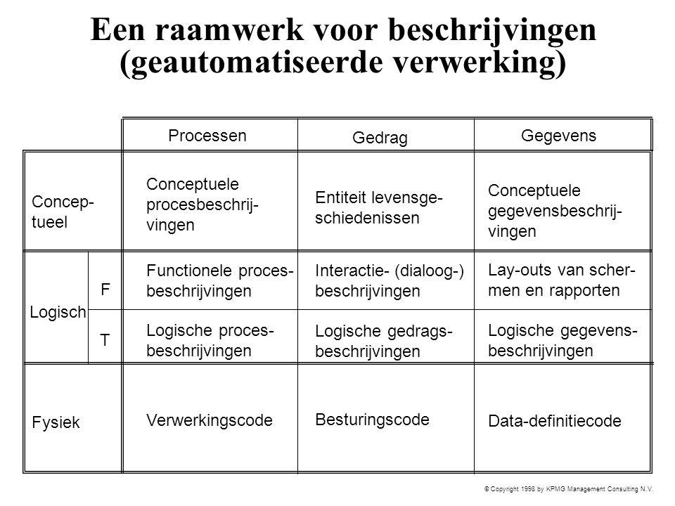 © Copyright 1998 by KPMG Management Consulting N.V. Een raamwerk voor beschrijvingen (geautomatiseerde verwerking) Logisch Fysiek Concep- tueel Gegeve