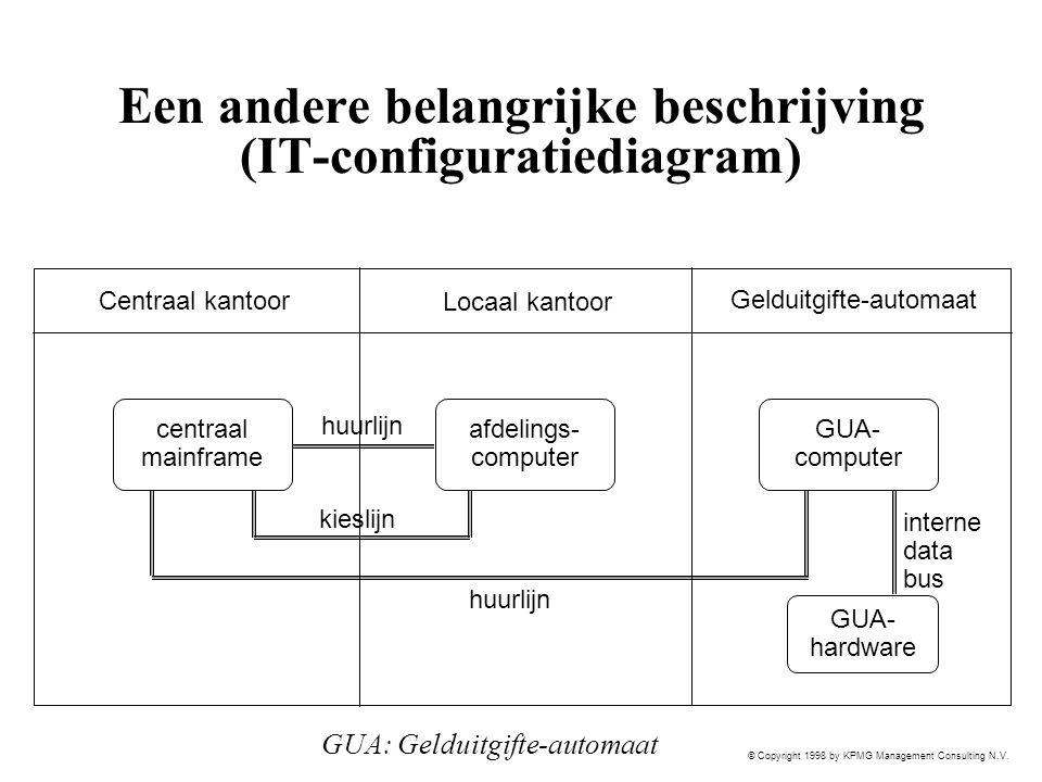 © Copyright 1998 by KPMG Management Consulting N.V. Een andere belangrijke beschrijving (IT-configuratiediagram) Centraal kantoor Locaal kantoor Geldu