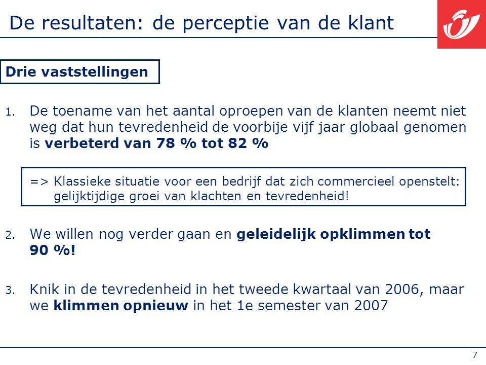 18 De communicatie verbeteren Een voorbeeld : de Internet site van De Post (www.post.be)www.post.be Steeds drukker bezocht ; 6 Mio bezoeken in 2006 -2003 : 3.600 bezoekers/dag -2004.