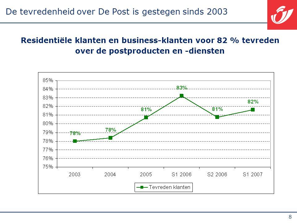 9 De ontevredenheid over De Post is gedaald sinds 2003 Residentiële klanten en business-klanten voor 7 % ontevreden over de postproducten en -diensten De ontevredenheid daalt merkbaar sinds 2003
